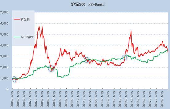 其次,从近13年来沪深300指数与14.9倍PE走势来看,截止7月6日,沪深300的PE为14.45,已处历史低位,与2005年7月、2008年10月、2011年8月以及2014年11月相仿。