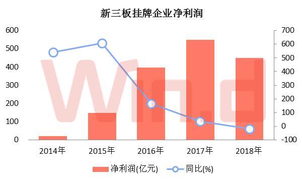 新三板挂牌企业上半年实现净利润(归母公司股东口径,下同)448.79亿元,较2017年同期下滑18.26%,同为首次出现下滑。