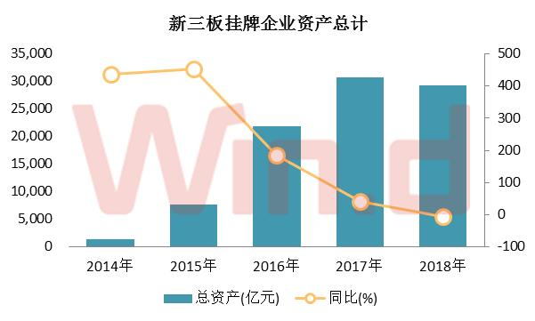 随着新三板挂牌企业数量减少,资产总规模也在不断下滑。2018年中报的资产总规模为29298.45亿元,较2017年同期下滑4.75%。