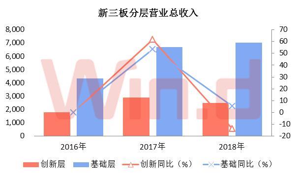 创新层企业中报营业总收入2493.54亿元,同比下滑13.69%;基础层企业中报营业总收入7032.34亿元,同比增长5.30%。