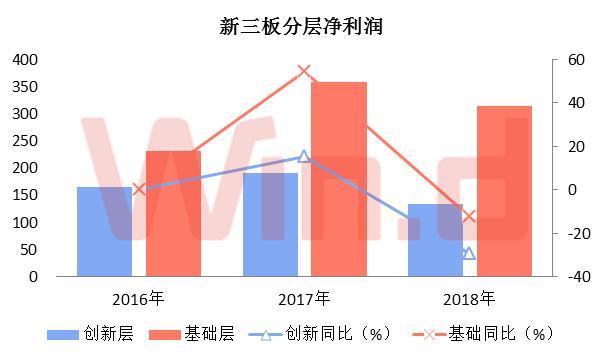 创新层企业中报净利润下滑29.31%,为134.70亿元;基础层企业中报净利润同比下滑12.39%,为314.09亿元。