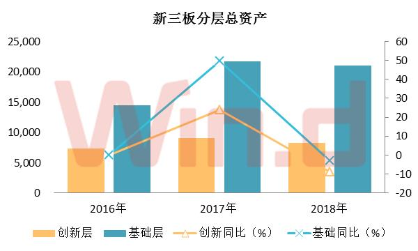 创新层企业中报总资产规模8290.33亿元,同比下滑8.83%;基础层企业中报总资产规模21008.12亿元,同比下滑3.04%。
