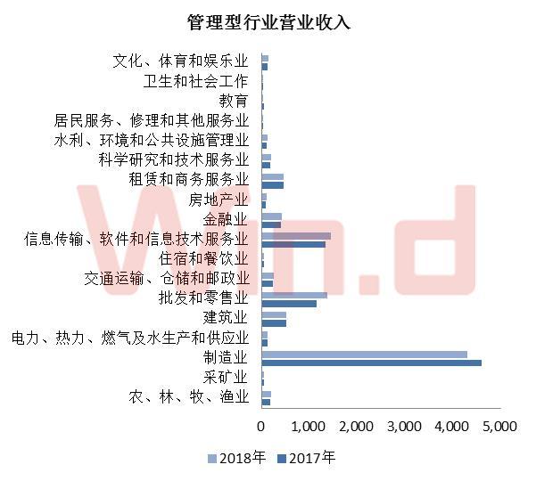 管理型行业分类中,制造业的营业总收入4302.84亿元,净利润239.18亿元,总资产11190.94亿元,均遥遥领先其他行业。但增长方面,居民服务、修理和其他服务业营业收入增长30.77%、采矿业净利润增长246.81%、批发和零售业总资产增长9.85%,各居首位。
