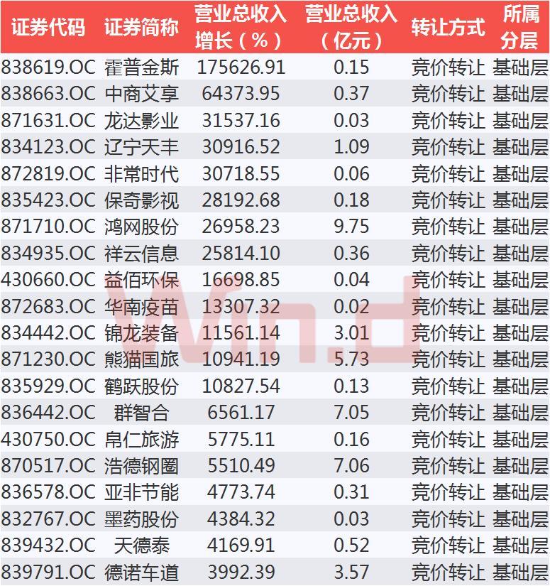 营业收入增长TOP20