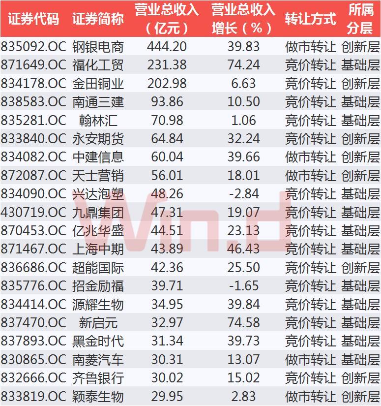 净利润TOP20