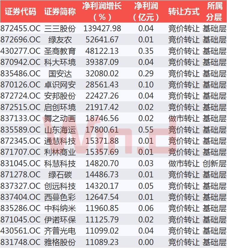 净利润增长TOP20