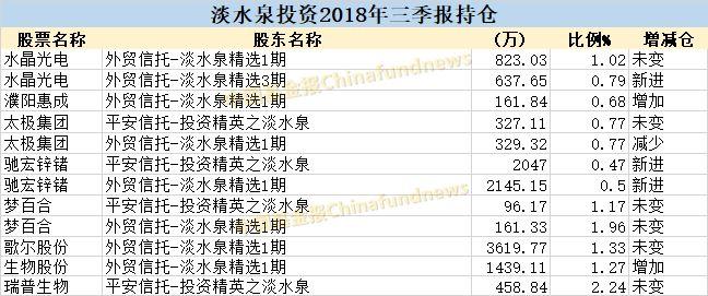 王亚伟新进易联众 高毅资产星石投资最新持股有哪些