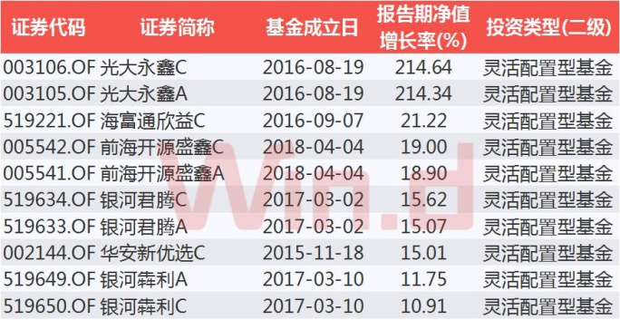 三季度权益类基金重仓股曝光 偏股基金大爱金融股