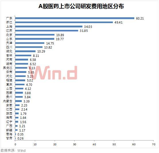 从研发支出金额上看,生物医药上市公司研发投入最高的省份多位于沿海地区。其中,广东省(60.21亿)、浙江省(49.41亿)、上海市(30.03亿)位居前三位。