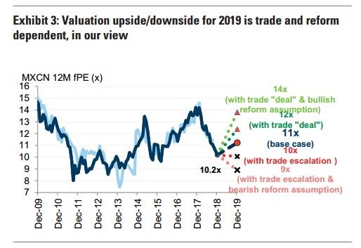 高盛:市场已经消化悲观经济预期 2019沪深300将涨20%
