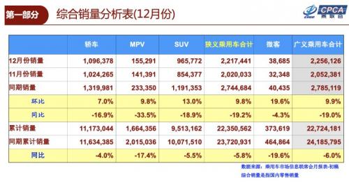 中国2018年广义乘用车销量同比减6% 20年来首次下跌