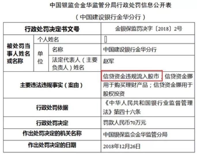 北京新闻:至少8家银行信贷资金违规流入股市遭罚!严查不法杠杆资金,监管已经出手