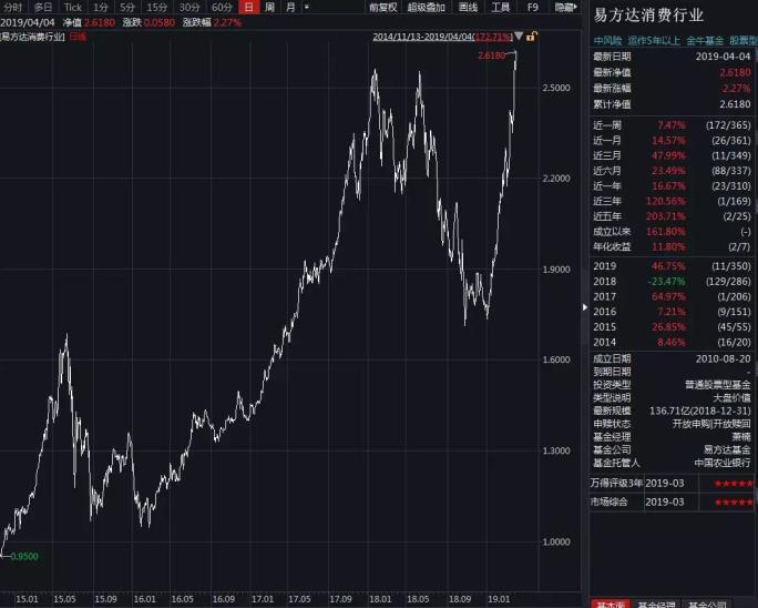 """有200多只偏股基金净值""""碾压""""5178点,更有多只创历史新高"""