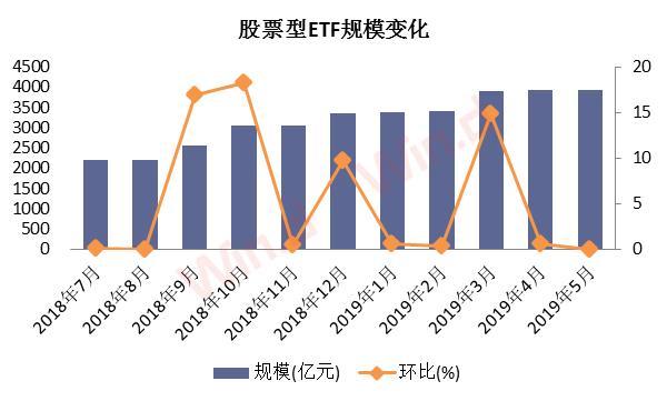 """股票型ETF""""吸金""""能力超强,行业价格战愈演"""