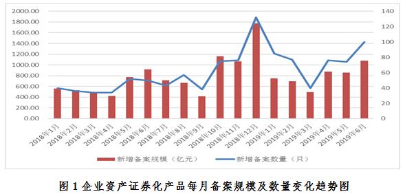 中基协:6月企业ABS立案范围1075.4亿元 创年内新高
