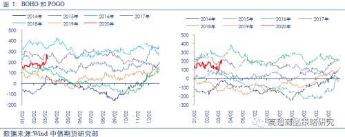 從相關性看,原油暴跌對能化、農產品、有色和黑金28個品種影響邏輯全梳理
