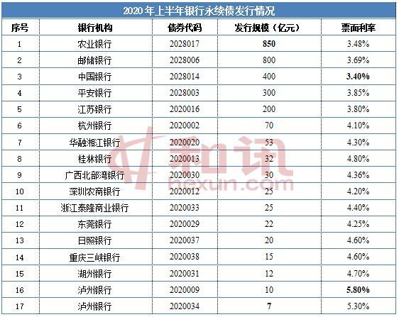 """年内16家银行发行永续债 """"补血""""2871亿元"""