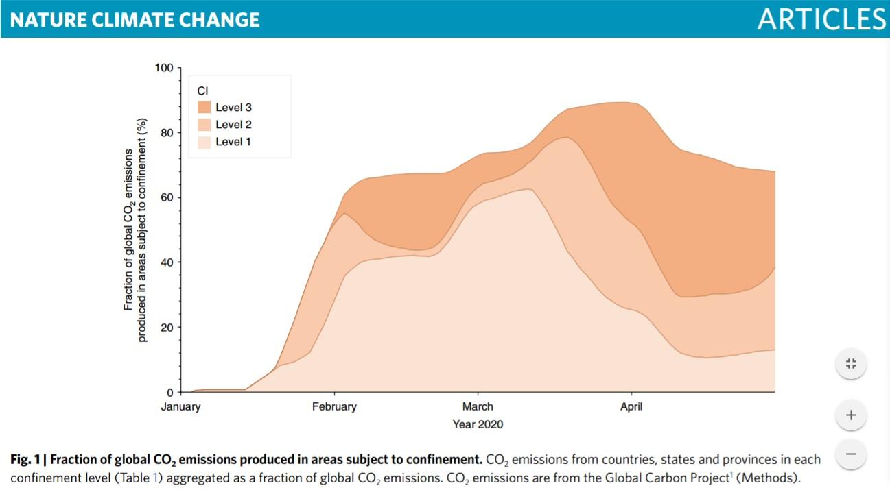 全球部分受限制地区的二氧化碳排放量